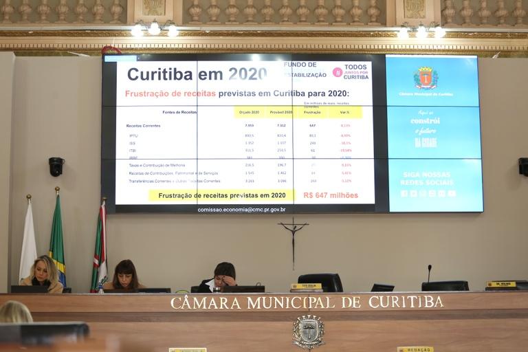 Audiência de Finanças: neste ano, Curitiba deve deixar de arrecadar R$ 647 milhões