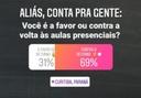Instagram da CMC: com 6,8 mil votantes, 69% é contra a volta às aulas