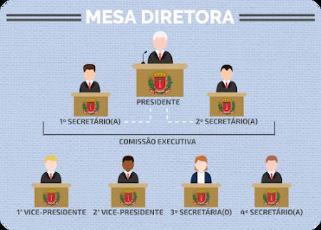 A composição da Mesa Diretora é feita por sete vereadores: presidente, primeiro e segundo vice-presidentes, além de quatro secretários. O presidente, junto ao primeiro e segundo secretários, formam a Comissão Executiva.